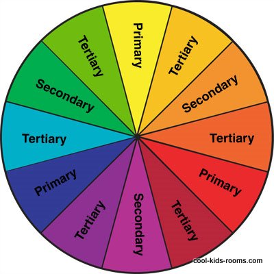 The Meaning Of Colors And Basic Color Wheel